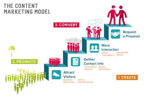 Content Marketing and Strategy
