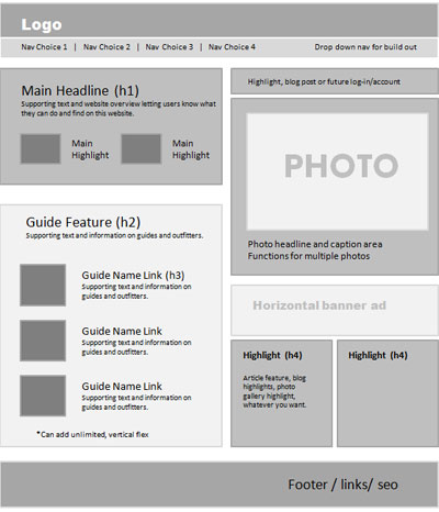 Web Design Process: A Focus On Wireframes & Layout